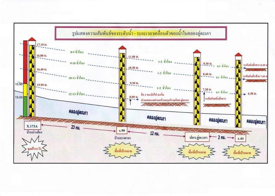 รูปแสดงความสัมพันธ์ของระดับน้ำ - ระยะเวลาเคลื่อนตัวของน้ำในคลองอู่ตะเภา